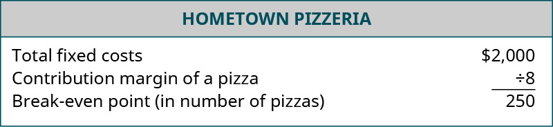 Hometown Pizzeria's break-even point is calculated. Total fixed costs of $2,000 are divided by the contribution margin of $8 for a break-even point in number of pizzas of 250.