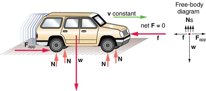 A moving car is shown. Four normal vectors at each wheel are shown. At the rear wheel, a rightward arrow labeled as applied F is shown. Another arrow, which is labeled as f and points left, toward the front of the car, is also shown. A green vector at the top of the car shows the constant velocity vector. A free-body diagram is shown at the right with a point. From the point, the weight of the car is downward. Friction force vector f is toward left and applied force vector is toward right. Four normal vectors are shown upward above the point.