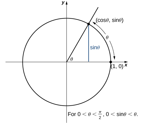 A diagram of the unit circle in the x,y plane – it is a circle with radius 1 and center at the origin. A specific point (cos(theta), sin(theta)) is labeled in quadrant 1 on the edge of the circle. This point is one vertex of a right triangle inside the circle, with other vertices at the origin and (cos(theta), 0).  As such, the lengths of the sides are cos(theta) for the base and sin(theta) for the height, where theta is the angle created by the hypotenuse and base. The radian measure of angle theta is the length of the arc it subtends on the unit circle. The diagram shows that for 0 < theta < pi/2,  0 < sin(theta) < theta.