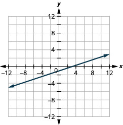 This figure shows a straight line graphed on the x y-coordinate plane. The x and y-axes run from negative 12 to 12. The line goes through the points (negative 12, negative 5), (negative 9, negative 4), (negative 6, negative 3), (negative 3, negative 2), (0, negative 1), (3, 0), (6, 1), (9, 2), and (12, 3).