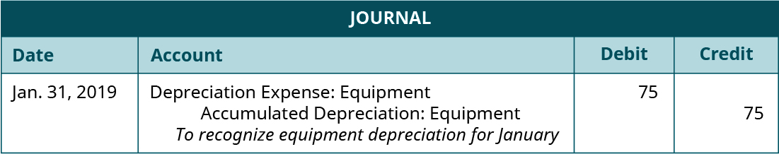 "Journal entry, dated January 31, 2019. Debit Depreciation Expense: Equipment 75. Credit Accumulated Depreciation: Equipment 75. Explanation: ""To recognize equipment depreciation for January."""