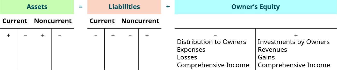 "Assets (both current and noncurrent) equal Liabilities (both current and noncurrent) plus Owner's Equity. Each of these has a big ""T"" below it. The current and non current assets each have the big ""T"" with a plus sign on the left side under the top line and a minus sign on the right side under the top line. The current and noncurrent liabilities each have a big ""T"" with a minus sign on the left side under the top line and a plus sign on the right side under the top line. The Owner's Equity has a large ""T"" with a minus sign on the left side with Distribution to Owners, Expenses, Losses, and Comprehensive Income showing as the reasons. There is a plus sign on the right side with Investments by Owners, Revenues, Gains, and Comprehensive Income as the reasons."