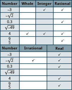 "The table has seven rows and six columns. The first row is a header row that labels each column. The first column is labeled ""Number"", the second column ""Whole"", the third ""Integer"", the fourth ""Rational"" the fifth ""Irrational"" and the sixth ""Real"". Each row has a number in the ""Number"" column then an x in each column that corresponds to the type of number it is. The second row has the number negative 3 in the ""Number"" column and an x marked in the ""Integer"", ""Rational"" and ""Real"" columns. The third row has the number negative square root of 2 in the ""Number"" column and an x marked in the ""Irrational"" and ""Real"" columns. The fourth row has the number 0.3 repeating in the ""Number"" column and an x marked in the ""Rational"" and ""Real"" columns. The fifth row has the number  square root of negative 49 in the ""Number"" column with no other columns marked. The sixth row has the number 4 in the ""Number"" column and an x marked in the ""Whole"", ""Integer"", ""Rational"" and ""Real"" columns.  The last row has the number 9 fifths in the ""Number"" column and an x marked in the ""Rational"" and ""Real"" columns."
