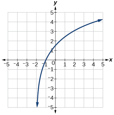 The graph y=log_4(x) has been vertically stretched by 3, and shifted to the left by 2.