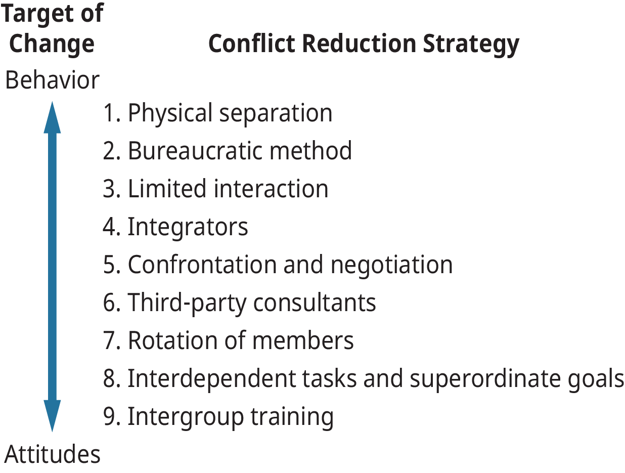 A diagram showing conflict reduction strategies.