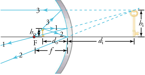 This figure shows an old-fashioned key inside the focal point of a concave mirror. All the variables used for calculations involving curved mirrors depicted.