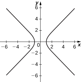 A graph with asymptotes at y = x and y = −x. The first part of the graph occurs in the second and third quadrants with vertex at (−1, 0). The second part of the graph occurs in the first and fourth quadrants with vertex as (1, 0).