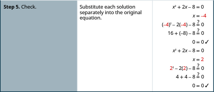 The last step is checking both solutions by substituting them into the original equation.
