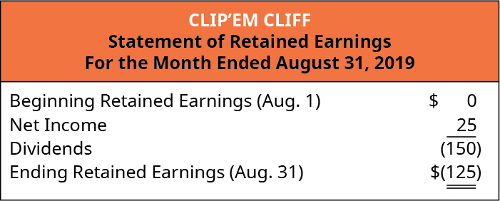 Clip'em Cliff, Statement of Retained Earnings, For the Month Ended August 31, 2019. Beginning Retained earnings (August 1) $0, Net Income 25 less Dividends 150 equals Ending Retained Earnings (August 31) (125).