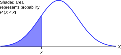 This diagram shows a bell-shaped curve with uppercase X at the extreme right end of the X axis. The X axis also contains a lowercase x about one-quarter of the way across the X axis from the right. The area under the bell curve to the right of the lowercase x is shaded. The label states: shaded area represents probability P(X < x).