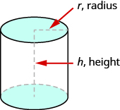 An image of a cylinder is shown. There is a red arrow pointing to the radius of the top labeling it r, radius. There is a red arrow pointing to the height of the cylinder labeling it h, height.