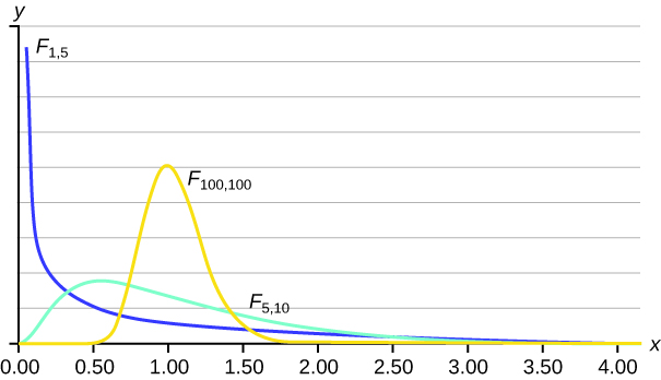 This graph has an unmarked Y axis and then an X axis that ranges from 0.00 to 4.00. It has three plot lines. The plot line labelled F subscript 1, 5 starts near the top of the Y axis at the extreme left of the graph and drops quickly to near the bottom at 0.50, at which point is slowly decreases in a curved fashion to the 4.00 mark on the X axis. The plot line labelled F subscript 100, 100 remains at Y = 0 for much of its length, except for a distinct peak between 0.50 and 1.50. The peak is a smooth curve that reaches about half way up the Y axis at its peak. The plot line labeled F subscript 5, 10 increases slightly as it progresses from 0.00 to 0.50, after which it peaks and slowly decreases down the remainder of the X axis. The peak only reaches about one fifth up the height of the Y axis.