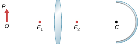 Figure shows from left to right: an object with base O on the optical axis and tip P, a bi-convex lens and a concave mirror with center of curvature C. The focal point of the bi-convex on the object side is labeled F subscript 1 and that on the mirror side is labeled F subscript 2.