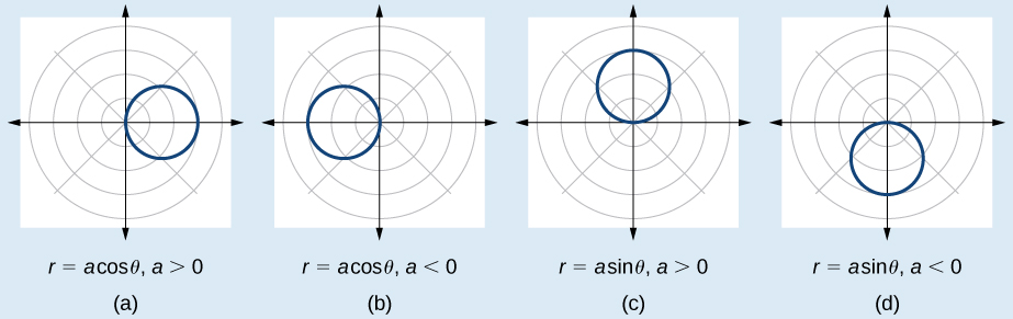 Four graphs side by side. All have radius absolute value of a / 2. First is r=acos(theta), a>0. The center is at (a/2,0). Second is r=acos(theta), a<0. The center is at (a/2,0).  Third is r=asin(theta), a>0. The center is at (a/2, pi). Fourth is r=asin(theta), a<0. The center is at (a/2, pi).