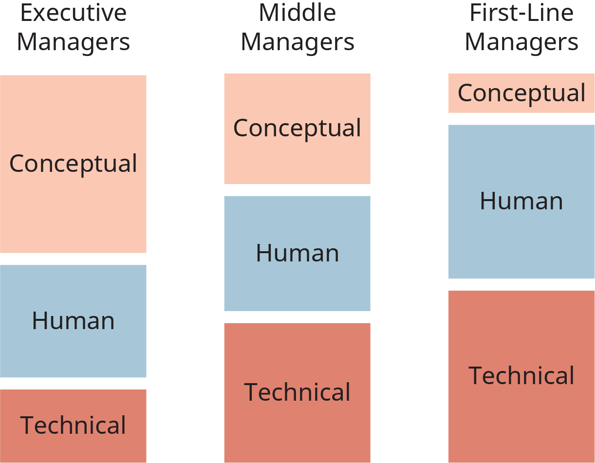 An illustration shows different levels of conceptutal, human, and technical skills required at different stages of the managerial hierarchy.