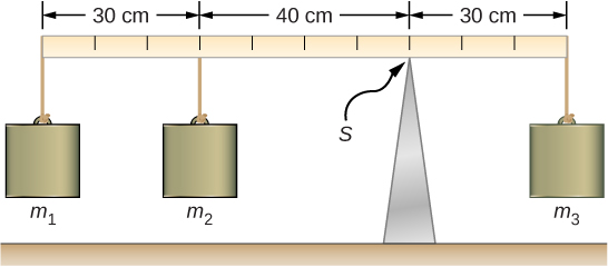 Figure is a schematic drawing of a torque balance, a horizontal beam supported at a fulcrum (indicated by S) and three masses are attached to both sides of the fulcrum. Mass 3 is 30 cm to the right of S. Mass 2 is 40 cm to the left of S. Mass 1 is 30 cm to the left of Mass 2.