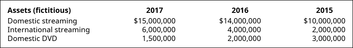 Assets (fictitious) for 2017, 2016, and 2015 respectively: Domestic streaming, $15,000,000, $14,000,000, $10,000,000; International streaming, $6,000,000, $4,000,000, $2,000,000; Domestic DVD, $1,500,000, $2,000,000, $3,000,000.
