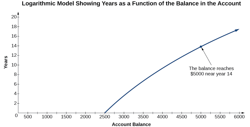 "A graph titled, ""Logarithmic Model Showing Years as a Function of the Balance in the Account"". The x-axis is labeled, ""Account Balance"", and the y-axis is labeled, ""Years"". The line starts at $25,000 on the first year. The graph also notes that the balance reaches $5,000 near year 14."
