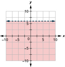 This figure has the graph of a straight horizontal dashed line on the x y-coordinate plane. The x and y axes run from negative 10 to 10. A straight dashed line is drawn through the points (0, 6), (1, 6), and (2, 6). The line divides the x y-coordinate plane into two halves. The bottom half is shaded red to indicate that this is where the solutions of the inequality are.