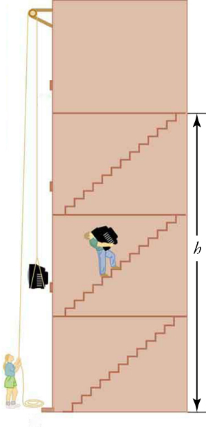 A cross-section view of a four-story elevator is shown. The first three floors are labeled with h. A person is carrying a television up a flight of stairs on the second floor. Another person is standing on the ground floor, using a pulley to move a television up the floors.