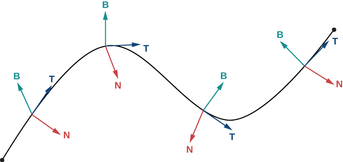 "This figure is the graph of a curve increasing and decreasing. Along the curve at 4 different points are 3 vectors at each point. The first vector is labeled ""T"" and is tangent to the curve at the point. The second vector is labeled ""N"" and is normal to the curve at the point. The third vector is labeled ""B"" and is orthogonal to T and N."