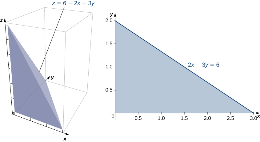 This figure shows a tetrahedron bounded by x = 0, y = 0, z = 0, and 2x + 3y = 6 (or z = 6 minus 2x minus 3y).
