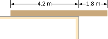 Figure schematic drawing of uniform plank rests on a level surface. Part of the plank that is 4.2 meters long is supported by the plank. Part of the plank that is 1.8 meters long is hanging over it.