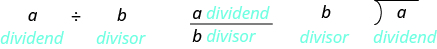 a divided by b is shown with a labeled as the dividend and b labeled as the divisor. Then a over b is shown with a labeled as the divided and b labeled as the divisor. Then a is shown inside a division problem with b on the outside with a labeled as the dividend and b labeled as the divisor.
