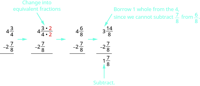 """There are four vertical subtraction problems. The first shows 4 and 3 fourths minus 2 and 7 eighths. There is an arrow pointing to the next. This shows 4 and 3 times a red 2 over 4 times a red 2, with an arrow above saying, """"change into equivalent,"""" minus 2 and 7 eighths. There is an arrow pointing to the next. This shows 4 and 6 eighths minus 2 and 7 eighths. There is an arrow pointing to the next. It says to borrow 1 whole from the 4, since we cannot subtract 7 eighths from 6 eighths, and shows 3 and 14 eighths minus 2 and 7 eighths equals 1 and 7 eighths."""