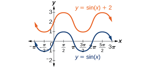 A graph with two items. The first item is a graph of sin(x). The second item is a graph of sin(x)+2, which is the same as sin(x) except shifted up by 2.