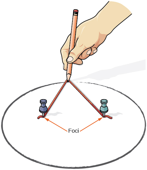 This figure shows two thumbtacks stuck in a piece of paper with a slack piece of string between them. A pencil pulls the string taught and by moving around, draws an ellipse.