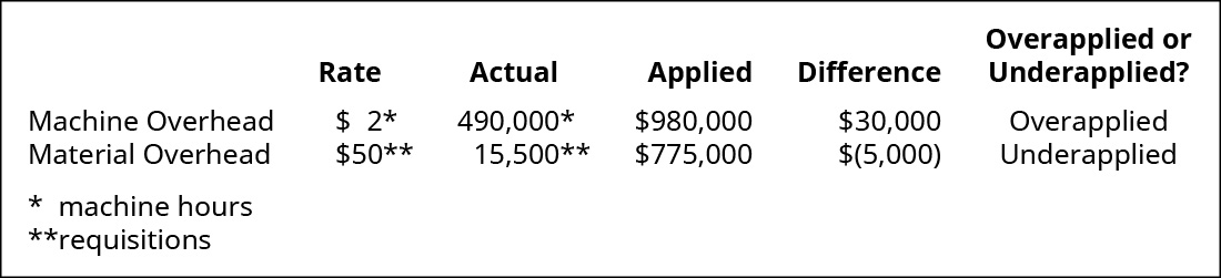 Comparison of Actual and Applied Overhead for Machine Overhead and Material Overhead. Machine Overhead: $2 Rate per machine hour x 490,000 Actual machine hours = 980,000 Applied resulting in a $30,000 difference Overapplied. Material Overhead: $50 Rate per Requisition x 15,500 requisitions = 775,000 Applied, resulting in a $(5,000) difference Underapplied.