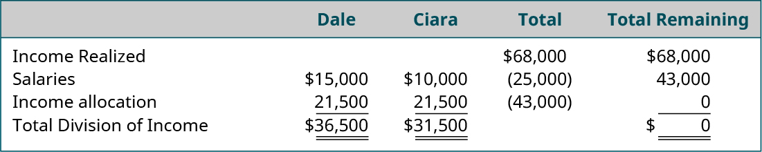 Five columns and five rows. First row, column headings, labeled left to right: blank, Dale, Ciara, Total, Total Remaining. Second row, left to right: Income Realized, blank, blank, $68,000, $68,000. Third row, left to right: Salaries, $15,000, $10,000, ($25,000), $43,000. Fourth row, left to right: Income allocation, 21,500, 21,500, (43,000), 0. Fifth row, left to right: Total Division of Income, $36,500, $31,500, blank, $0.