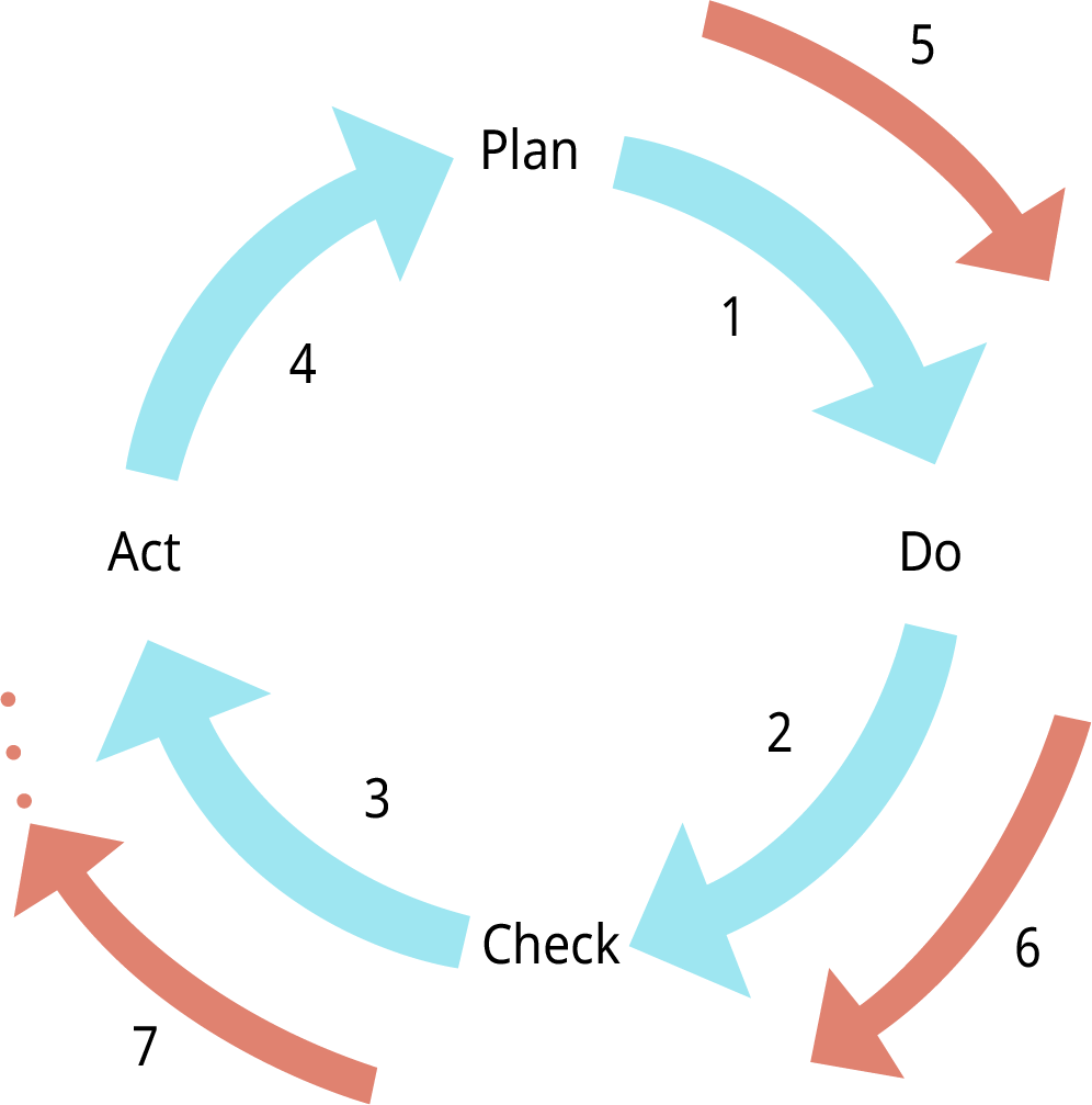 An illustration depicts the Deming cycle.