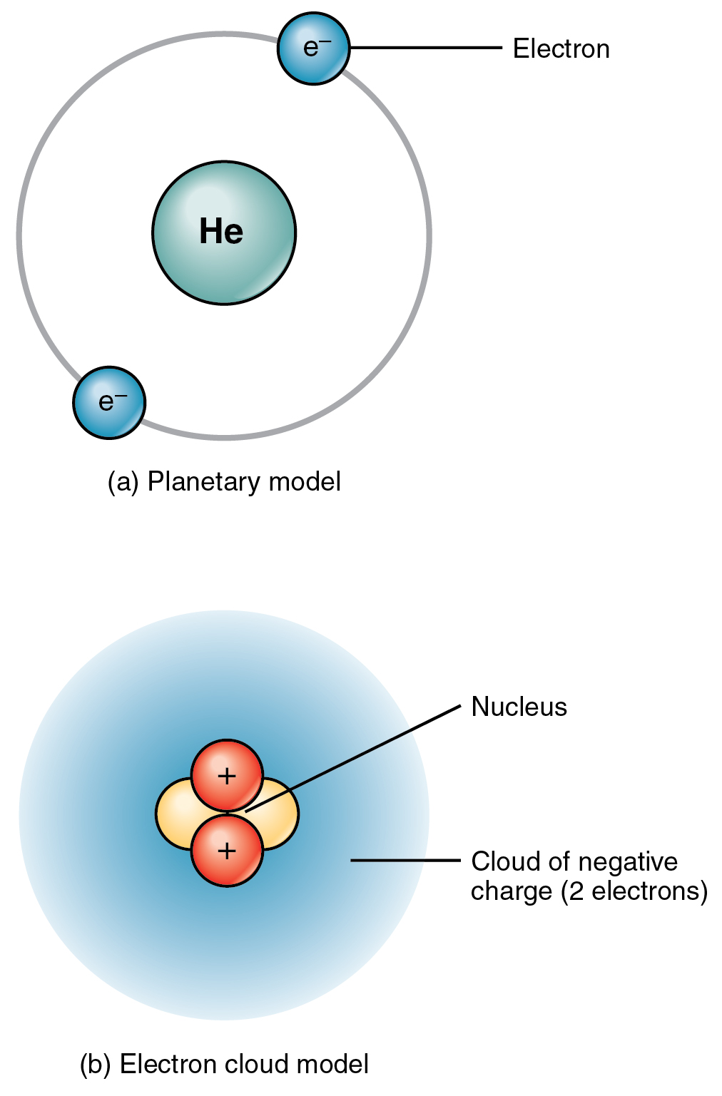 The top panel of this figure shows two electrons orbiting around the nucleus of a Helium atom. The bottom panel of this figure shows a cloud of electrons surrounding the nucleus of a Helium atom.
