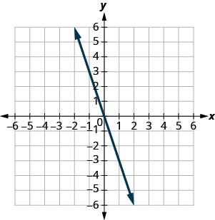 The graph shows the x y-coordinate plane. The x- and y-axes each run from negative 7 to 7. A line passing through the points (negative 1, 3), (0, 0), and (1, negative 3) is plotted.