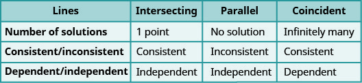 "This table has four columns and four rows. The columns are labeled, ""Lines,"" ""Intersecting,"" ""Parallel,"" and ""Coincident."" In the first row under the labeled column ""lines"" it reads ""Number of solutions."" Reading across, it tell us that an intersecting line contains 1 point, a parallel line provides no solution, and a coincident line has infinitely many solutions. A consistent/inconsistent line has consistent lines if they are intersecting, inconsistent lines if they are parallel and consistent if the lines are coincident. Finally, dependent and independent lines are considered independent if the lines intersect, they are also independent if the lines are parallel, and they are dependent if the lines are coincident."