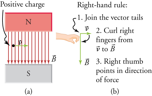 Part (a) shows an electron moving in a uniform magnetic field. Part (b) outlines the steps of the right-hand rule.