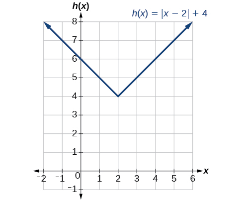 Graph of h(x)=|x-2|+4.