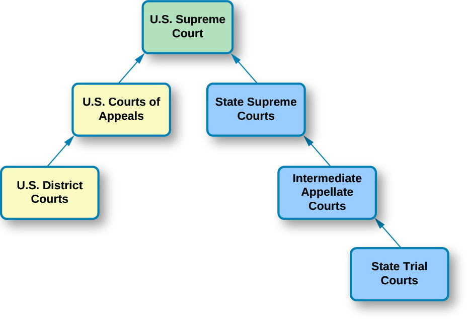 "A chart that demonstrates the structure of the dual court system. At the top of the chart is a box labeled ""U.S. Supreme Court"". There are boxes below it on either side, arranged in the shape of a triangle. On the left hand side of the triangle are two boxes. From bottom to top, the boxes are labeled ""U.S. District Courts"" and ""U.S. Federal Courts."" An arrow points from the top of the box labeled ""U.S. District Courts"" to the box labeled ""U.S. Federal Courts"". An arrow points from the top of the box labeled ""U.S. Federal Courts"" to the box labeled ""U.S. Supreme Court"". On the right hand side of the triangle are three boxes. From bottom to top, the boxes are labeled ""State Trial Courts"", ""Intermediate Appellate Courts"", and ""State Supreme Courts"". An arrow points from the top of the box labeled ""State Trial Courts"" to the bottom of the box labeled ""Intermediate Appellate Courts"". An arrow points from the top of the box labeled ""Intermediate Appellate Courts"" to the bottom of the box labeled ""State Supreme Courts"". An arrow points from the top of the box labeled ""State Supreme Courts"" to the bottom of the box labeled ""U.S. Supreme Court""."