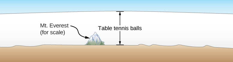 "The illustration shows relatively flat land with a solitary mountain, labeled ""Mt. Everest for scale"", and blue sky well above the mountain top. A double-headed vertical arrow, labeled ""table tennis balls"", stretches between the land and the sky."