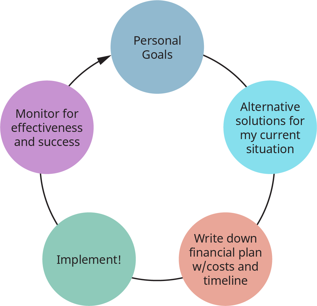 A figure illustrates 5 steps of financial planning.