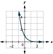 This figure shows a curve that passes through (negative1, 6) through (0, 1) to (1, 1 over 6).