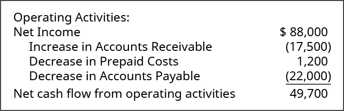 Operating Activities: Net income $88,000. Increase in Accounts Receivable (17,500). Decrease in Prepaid Costs 1,200. Decrease in Accounts Payable (22,000). Net cash flow from operating activities $49,700.