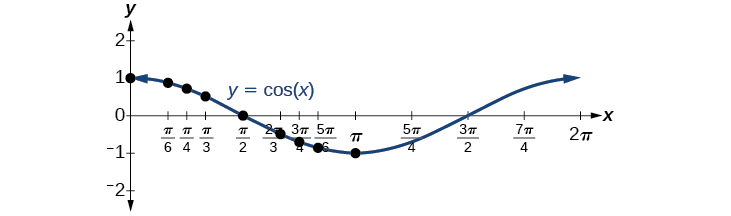 A graph of cos(x). Local maxima at (0,1) and (2pi, 1). Local minimum at (pi, -1). Period of 2pi.