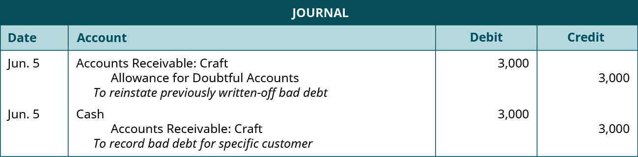 "Journal entries: June 5 Debit Accounts Receivable: Craft 3,000, credit Allowance for Doubtful Accounts 3,000. Explanation: ""To reinstate previously written-off bad debit."" June 5 Debit Cash 3,000, credit Accounts Receivable: Craft 3,000. Explanation: ""To record bad debt for specific customer."""