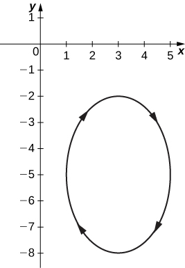 An ellipse in the fourth quadrant with minor axis horizontal and of length 4 and major axis vertical and of length 6. The arrows go clockwise.