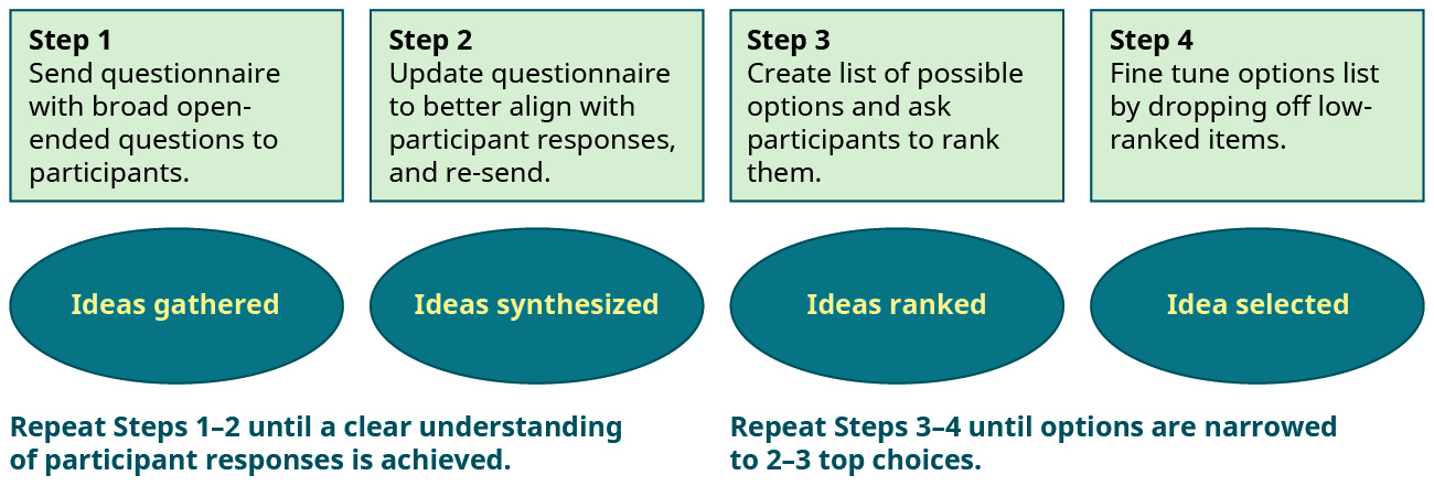"A diagram outlines the steps of the Delphi process. Step 1 ""Ideas gathered"": Send questionnaire with broad open-ended questions to participants. Step 2 ""Ideas synthesized"": Update questionnaire to better align with participant responses and re-send. Repeat Steps 1–2 until a clear understanding of participant responses is achieved. Step 3 ""Ideas ranked"": Create list of possible options and ask participants to rank them. Step 4 ""Idea selected"": Fine tune options listed by dropping off low-ranked items. Repeat Steps 3–4 until options are narrowed to 2–3 top choices."