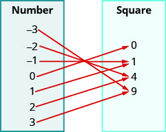 "This figure shows two table that each have one column. The table on the left has the header ""Number"" and lists the numbers negative 3, negative 2, negative 1, 0, 1, 2, and 3. The table on the right has the header ""Square"" and lists the numbers 0, 1, 4, and 9. There are arrows starting at numbers in the number table and pointing towards numbers in the square table. The first arrow goes from negative 3 to 9. The second arrow goes from negative 2 to 4. The third arrow goes from negative 1 to 1. The fourth arrow goes from 0 to 0. The fifth arrow goes from 1 to 1. The sixth arrow goes from 2 to 4. The seventh arrow goes from 3 to 9."