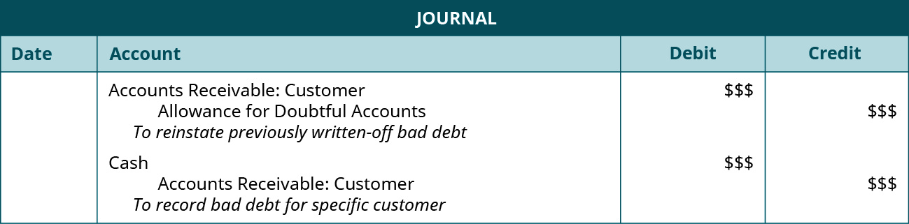 "Journal entries: Debit Accounts Receivable: Customer $$, credit Allowance for Doubtful Accounts $$. Explanation: ""To reinstate previously written-off bad debit."" Debit Cash $$, credit Accounts Receivable: Customer $$. Explanation: ""To record bad debt for specific customer."""